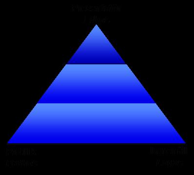 Retoriska triangeln