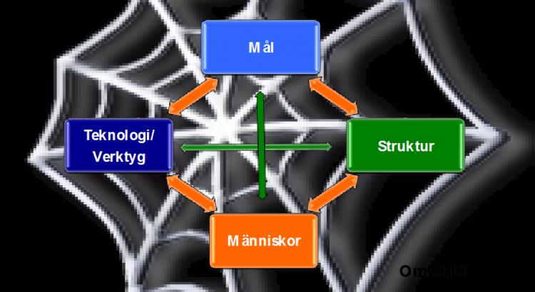 4 elementen